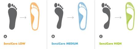 SensiCare Einlegesohle Fußtypen